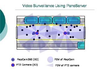 360度環場影像網路監控係統